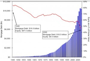 mortgage debt 300x205 Blogging, Berlusconi, Fabio Chuisi and Gagging